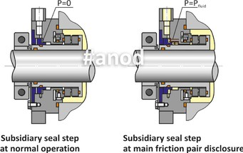 Single mechanical seals with protectiv step scheme